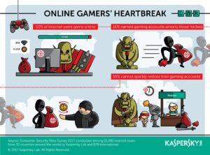 Cuidado con las contraseñas débiles: gamers expuestos a hackeos | Imagenacion