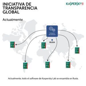 Kaspersky Lab traslada su infraestructura central de Rusia a Suiza | Imagenacion