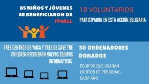 Segunda edición del programa IT4All, Lenovo forma en ciberseguridad a 85 jóvenes de Madrid   Imagenacion