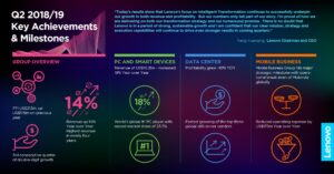 LENOVO, por tercer trimestre consecutivo crece dos dígitos en ingresos, mejorando beneficios | Imagenacion