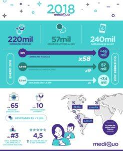 MediQuo, la app de consultas medicas cierra su primer año con más de 220.000 consultas realizadas | Imagenacion
